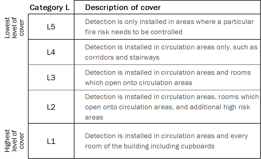 L category fire alarms chart 2 RFC Fire And Security Systems Development Site