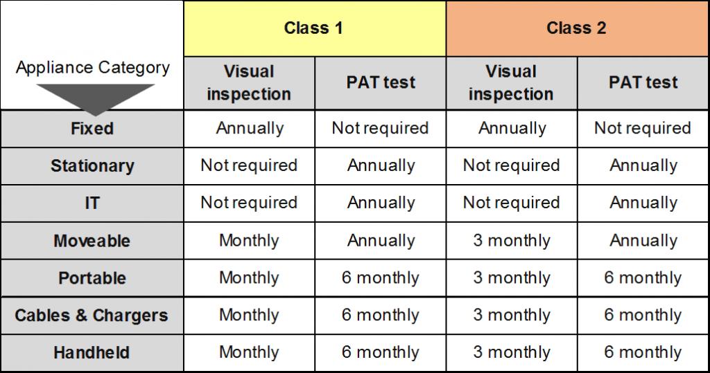 How often should I PAT test medium risk environments 1024x539 1